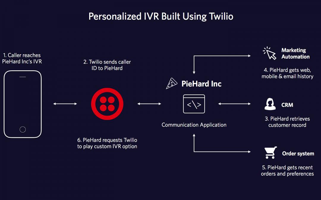 Twilio Phone System Vs. GenVoice, The Best Alternative!