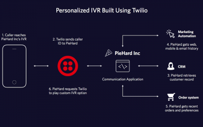Twilio Phone System Vs. GenVoice, The Best Alternative!
